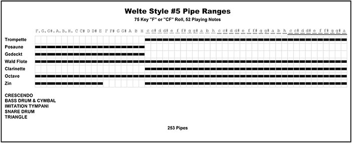 Welte Style 5 Concert Orchestrion pipe ranges.