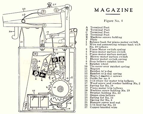 Parts list drawing of a play-counting accumulator magazine.